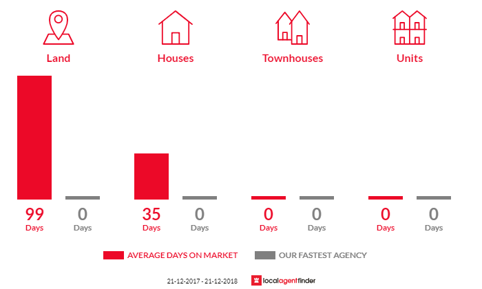 Average time to sell property in Cudgee, VIC 3265