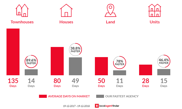 Average time to sell property in Culburra Beach, NSW 2540