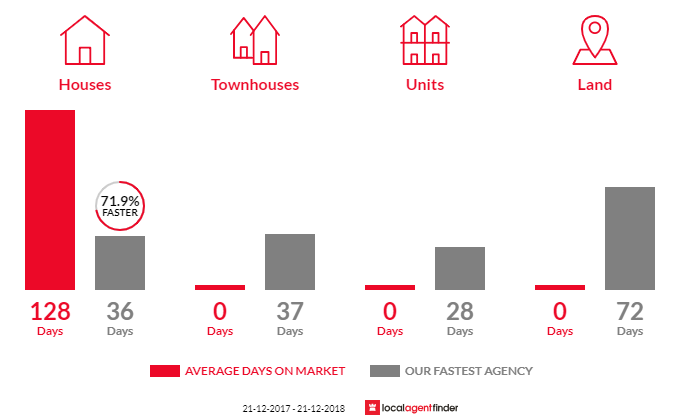 Average time to sell property in Cullulleraine, VIC 3496