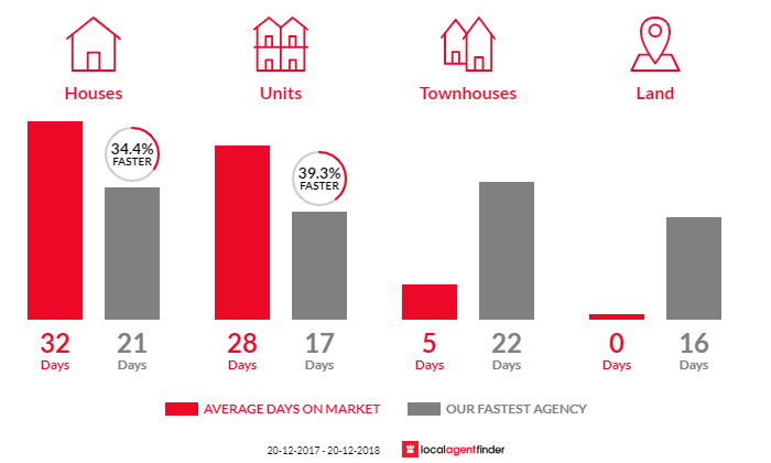 Average time to sell property in Curl Curl, NSW 2096