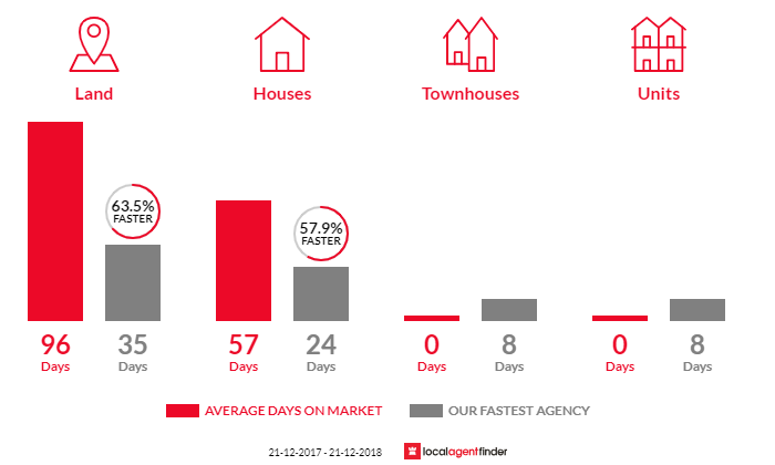 Average time to sell property in Curlewis, VIC 3222
