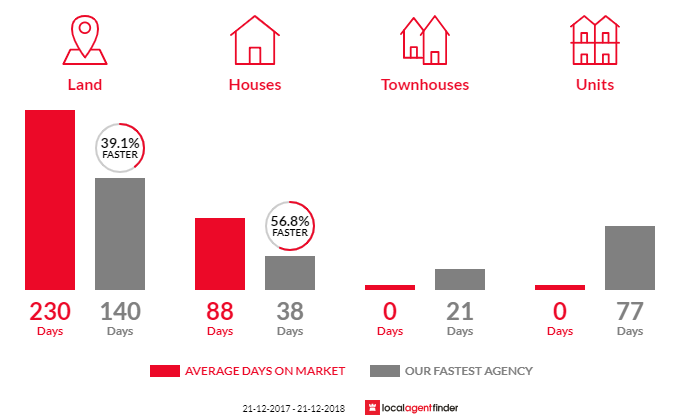 Average time to sell property in Curra, QLD 4570