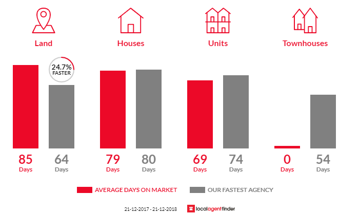 Average time to sell property in Currajong, QLD 4812