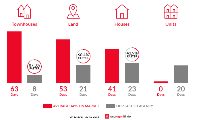 Average time to sell property in Currans Hill, NSW 2567