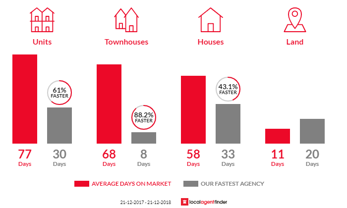 Average time to sell property in Currimundi, QLD 4551