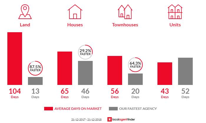 Average time to sell property in Currumbin Waters, QLD 4223