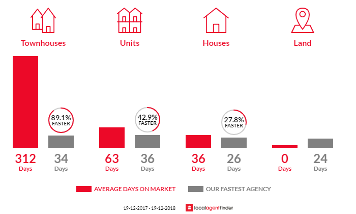 Average time to sell property in Curtin, ACT 2605