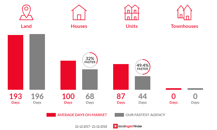 Average time to sell property in Cygnet, TAS 7112