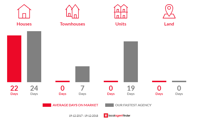 Average time to sell property in Daceyville, NSW 2032