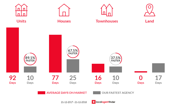 Average time to sell property in Daglish, WA 6008