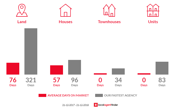 Average time to sell property in Daisy Hill, VIC 3465
