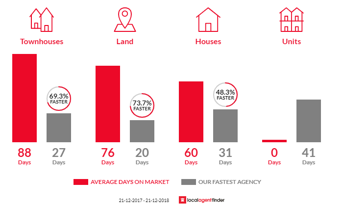 Average time to sell property in Dakabin, QLD 4503