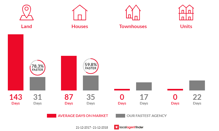 Average time to sell property in Dales Creek, VIC 3341