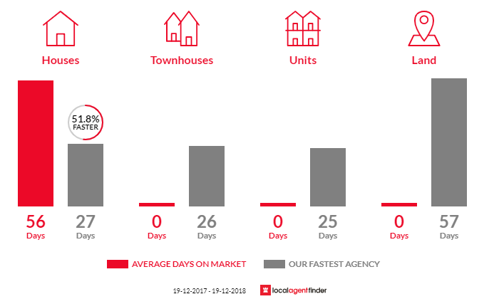 Average time to sell property in Daleys Point, NSW 2257