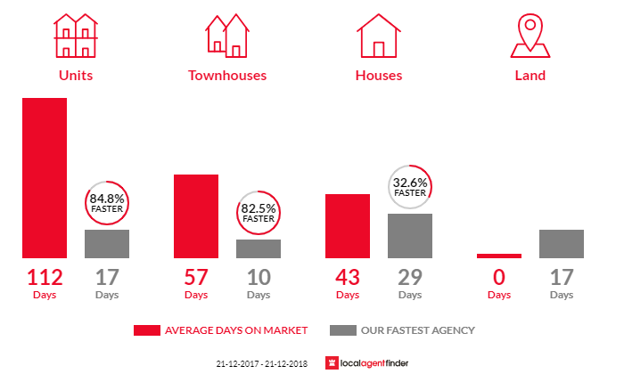 Average time to sell property in Dallas, VIC 3047
