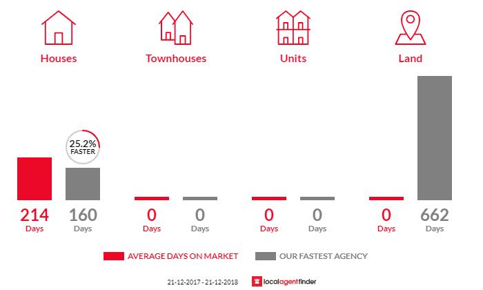 Average time to sell property in Dalwallinu, WA 6609