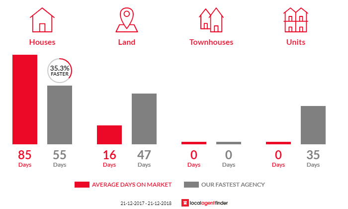 Average time to sell property in Dalyston, VIC 3992