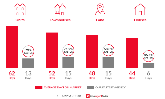 Average time to sell property in Dandenong, VIC 3175