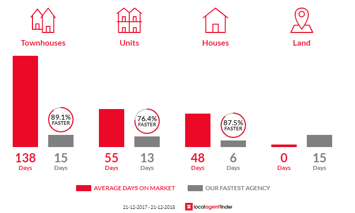 Average time to sell property in Dandenong North, VIC 3175