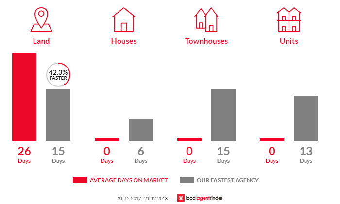 Average time to sell property in Dandenong South, VIC 3175