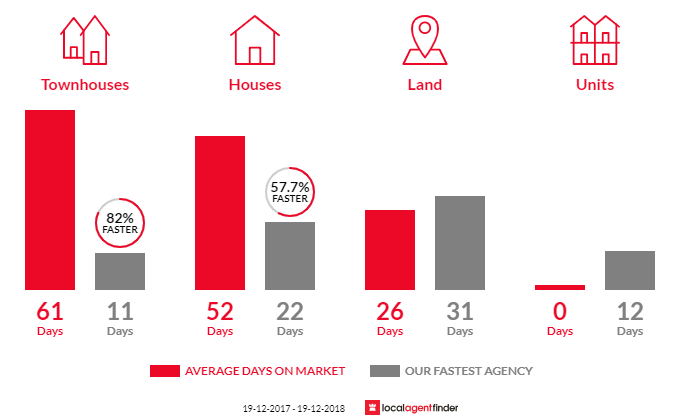 Average time to sell property in Dapto, NSW 2530