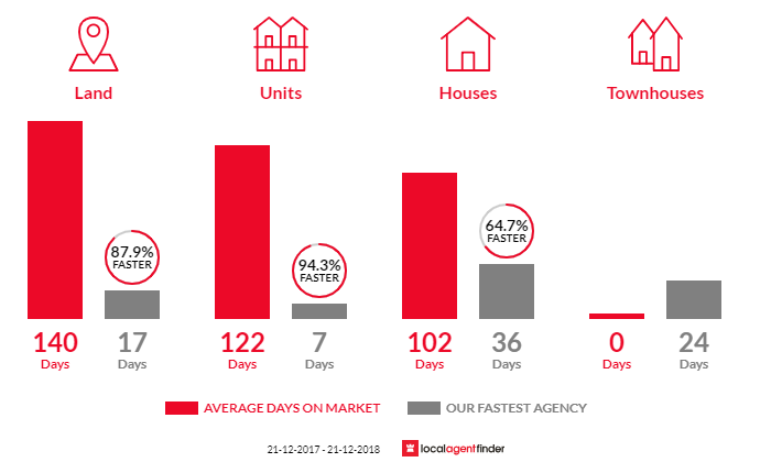 Average time to sell property in Darch, WA 6065