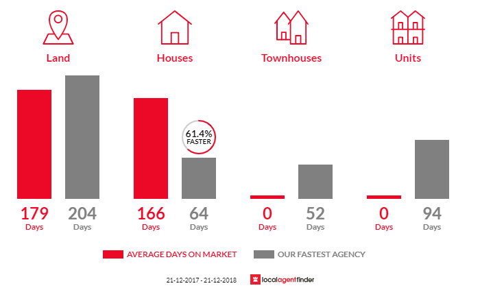 Average time to sell property in Dardanup West, WA 6236