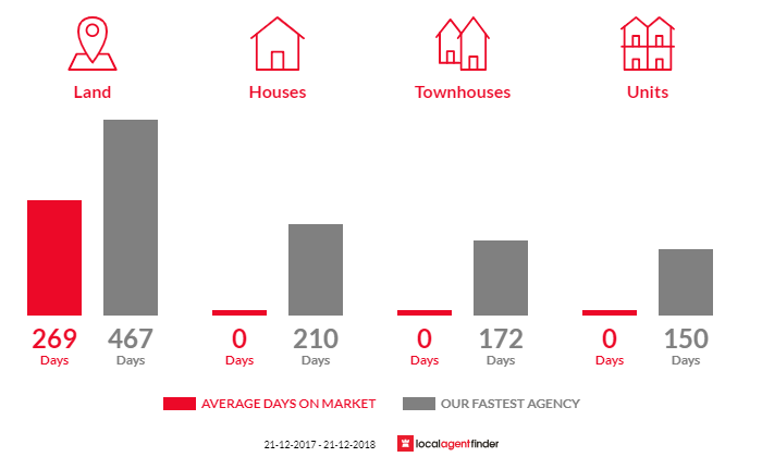 Average time to sell property in Dargo, VIC 3862