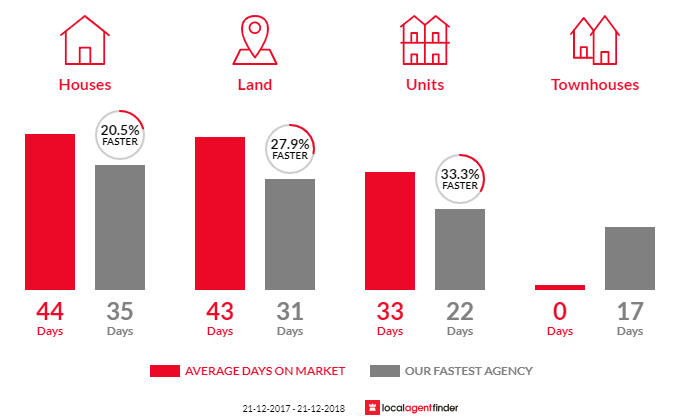 Average time to sell property in Darley, VIC 3340