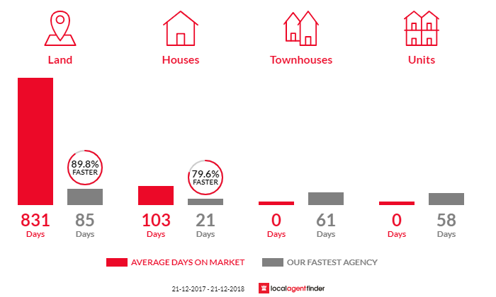 Average time to sell property in Darling Downs, WA 6122