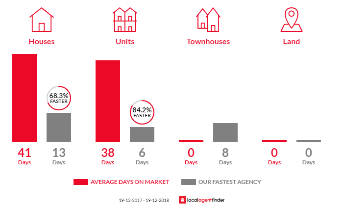 Average time to sell property in Darlinghurst, NSW 2010