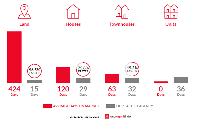 Average time to sell property in Darlington, SA 5047