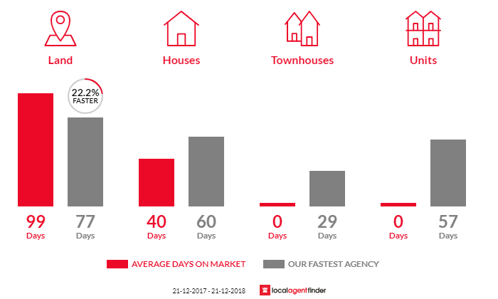Average time to sell property in Darnum, VIC 3822