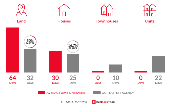 Average time to sell property in Darraweit Guim, VIC 3756