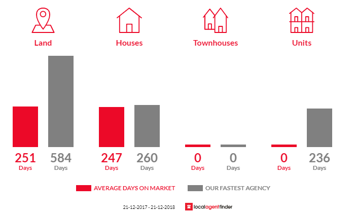 Average time to sell property in Dartmoor, VIC 3304
