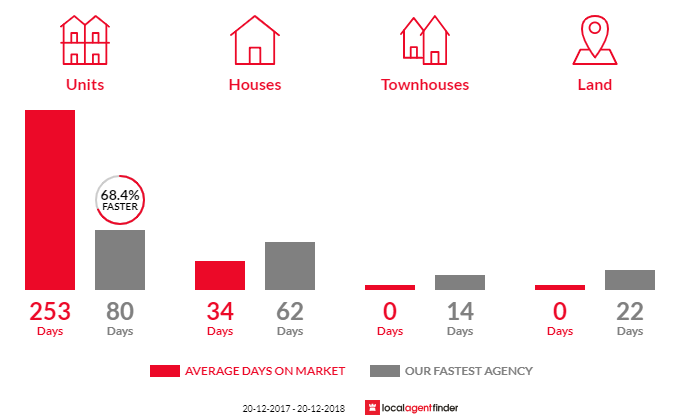 Average time to sell property in Darwin City, NT 0800