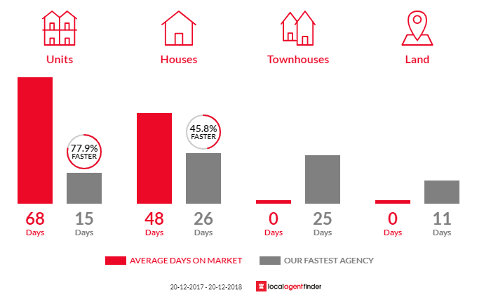 Average time to sell property in Davidson, NSW 2085