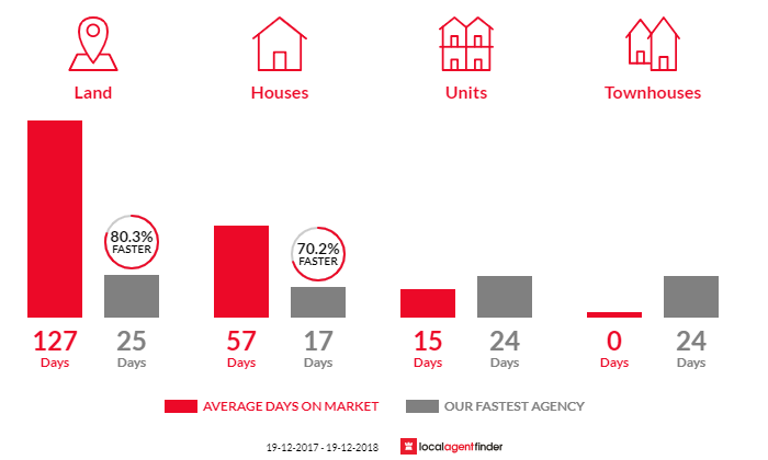 Average time to sell property in Davistown, NSW 2251