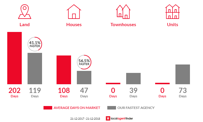 Average time to sell property in Davoren Park, SA 5113