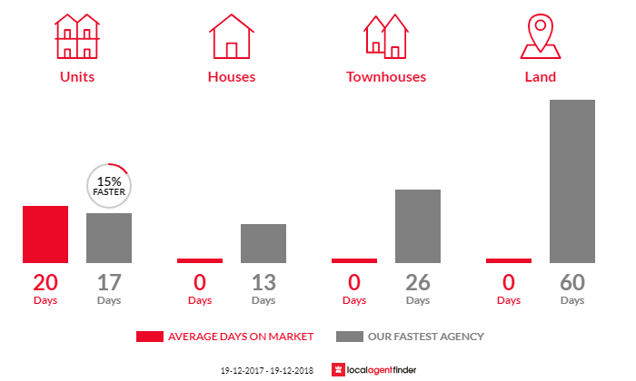 Average time to sell property in Dawes Point, NSW 2000