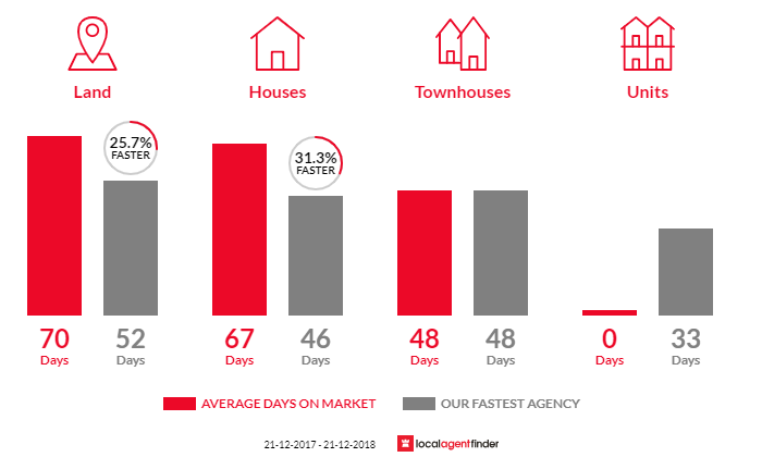 Average time to sell property in Daylesford, VIC 3460