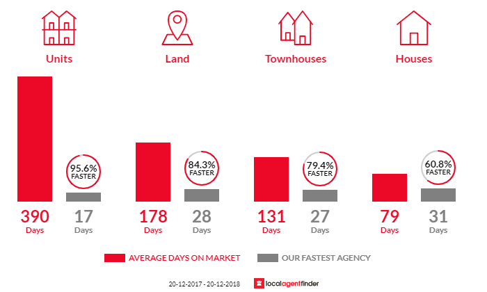 Average time to sell property in Deagon, QLD 4017