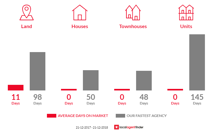 Average time to sell property in Dean, VIC 3363