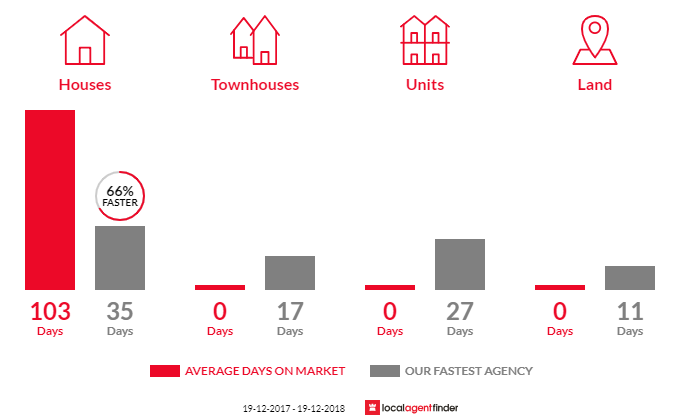 Average time to sell property in Dean Park, NSW 2761