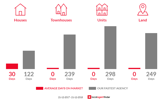 Average time to sell property in Deans Marsh, VIC 3235