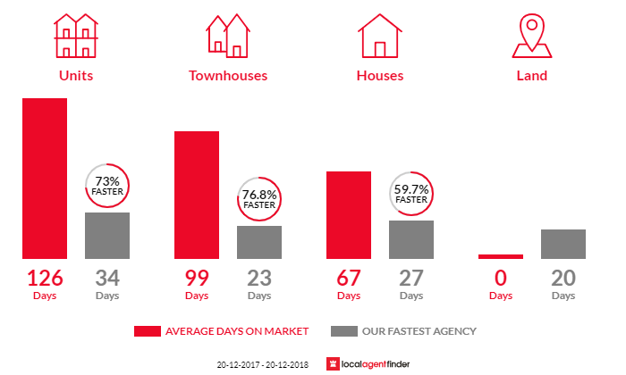 Average time to sell property in Deception Bay, QLD 4508