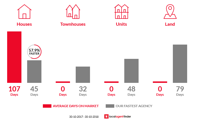 Average time to sell property in Dederang, VIC 3691