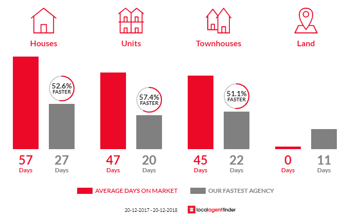Average time to sell property in Dee Why, NSW 2099
