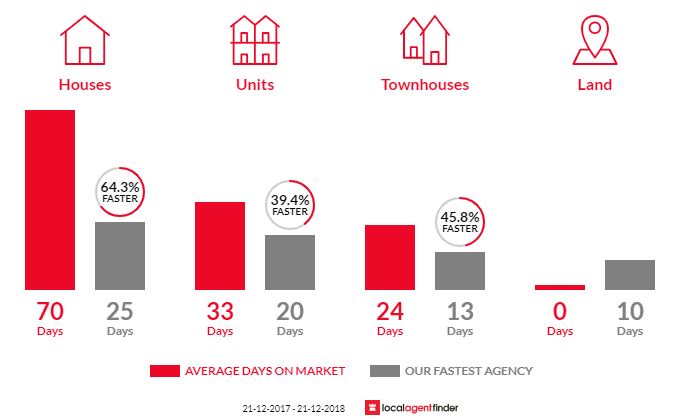 Average time to sell property in Deepdene, VIC 3103