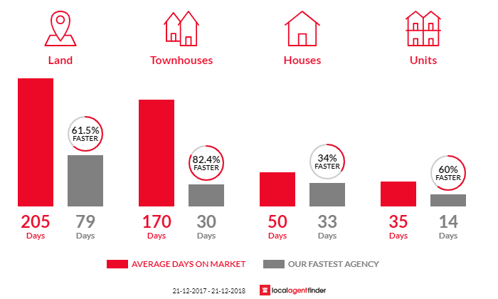 Average time to sell property in Delacombe, VIC 3356